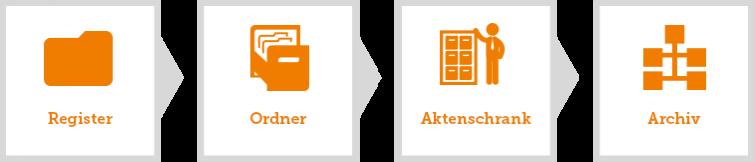 Register-Ordner-Aktenschrank-Archiv